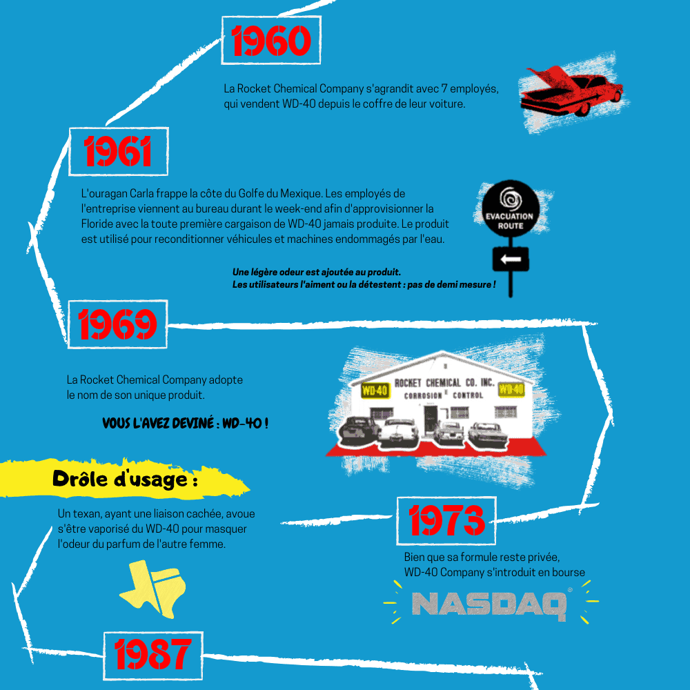 L'histoire WD-40 en infographie : 66 ans et encore toutes ses dents !